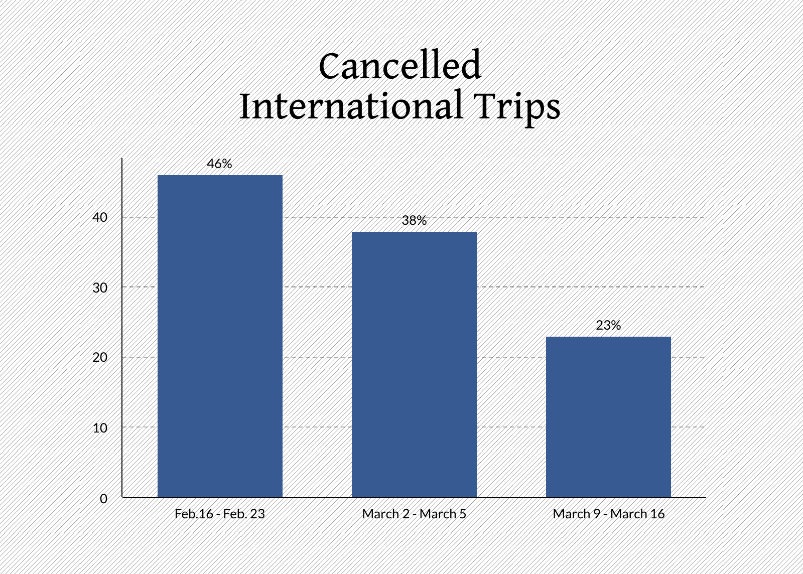 cancelled international trips usa