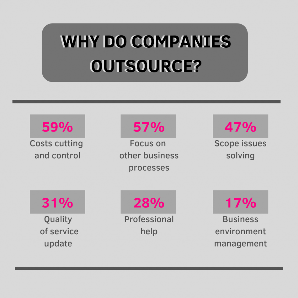 why-companies-outsource