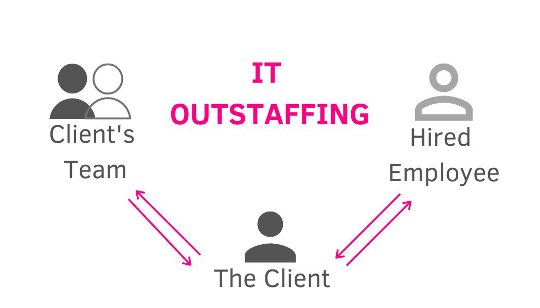 outstaffing-software-development