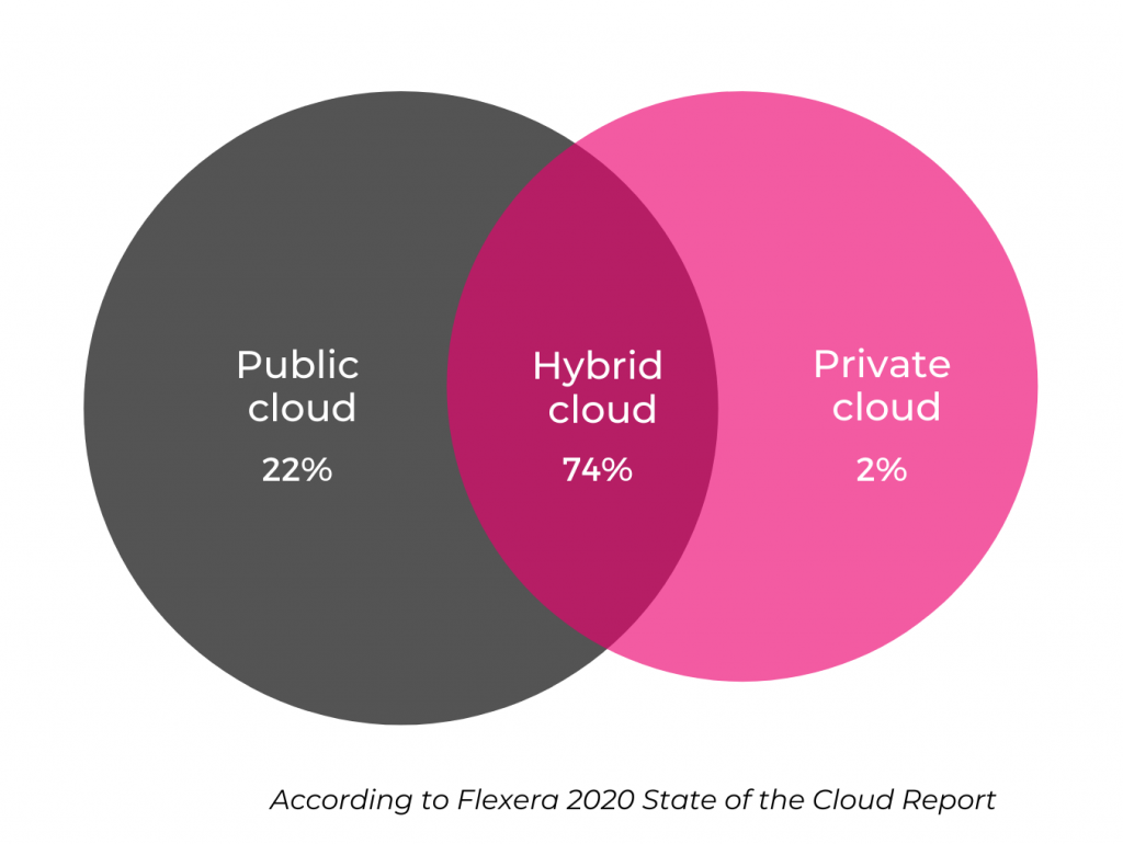 state of the cloud