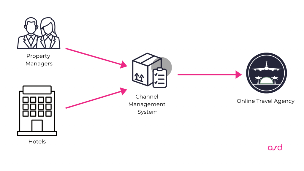 channel manager distribution for ota